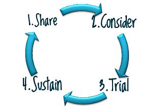 Innovation adoption cycle